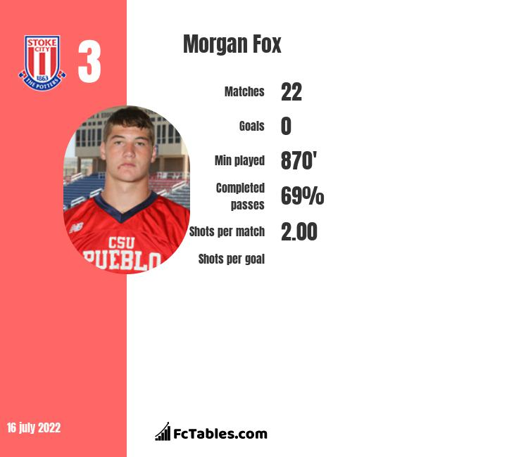 Morgan Fox infographic