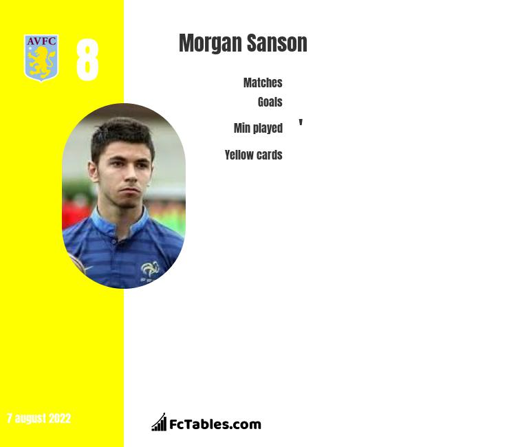 Morgan Sanson infographic statistics for Marseille