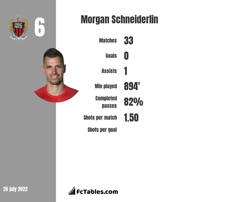 Morgan Schneiderlin infographic statistics for Everton