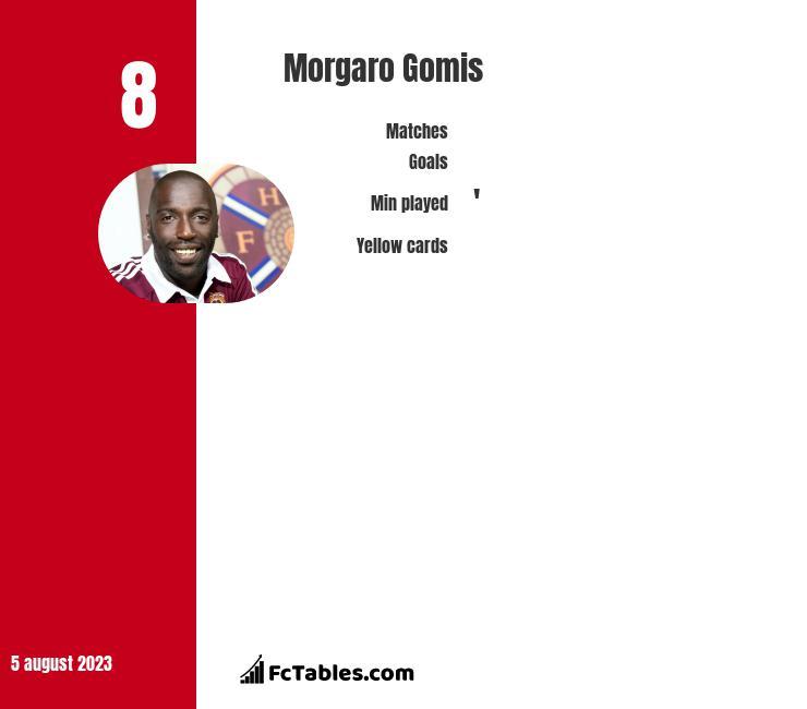 Morgaro Gomis infographic