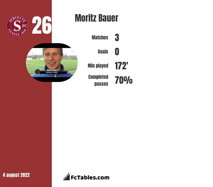Moritz Bauer infographic statistics for Stoke City