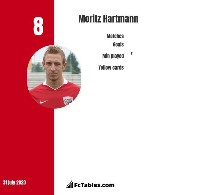 Moritz Hartmann infographic