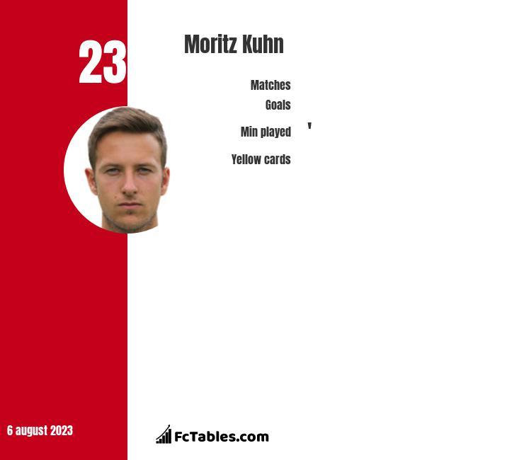 Moritz Kuhn infographic