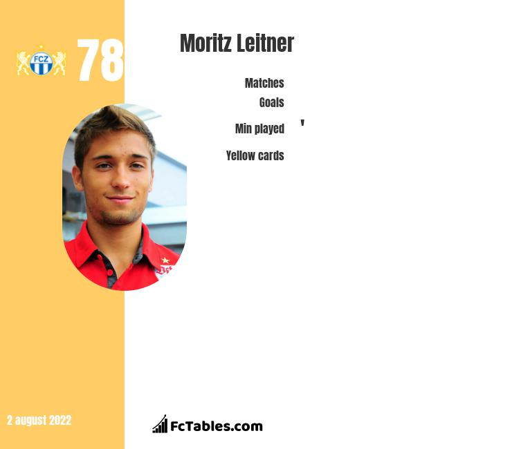 Moritz Leitner infographic statistics for Norwich