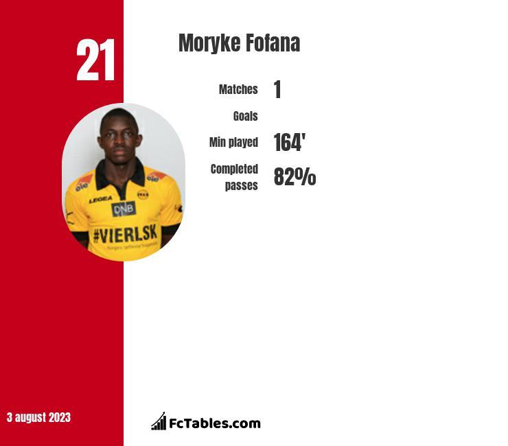 Moryke Fofana infographic