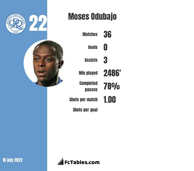 Moses Odubajo infographic statistics for Sheffield Wednesday