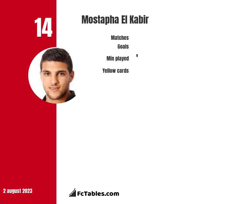 Mostapha El Kabir infographic