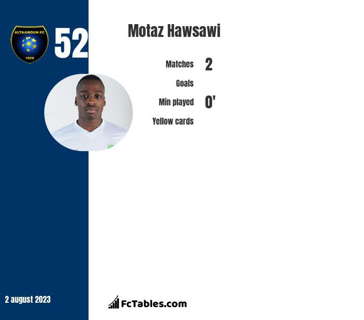 Motaz Hawsawi infographic
