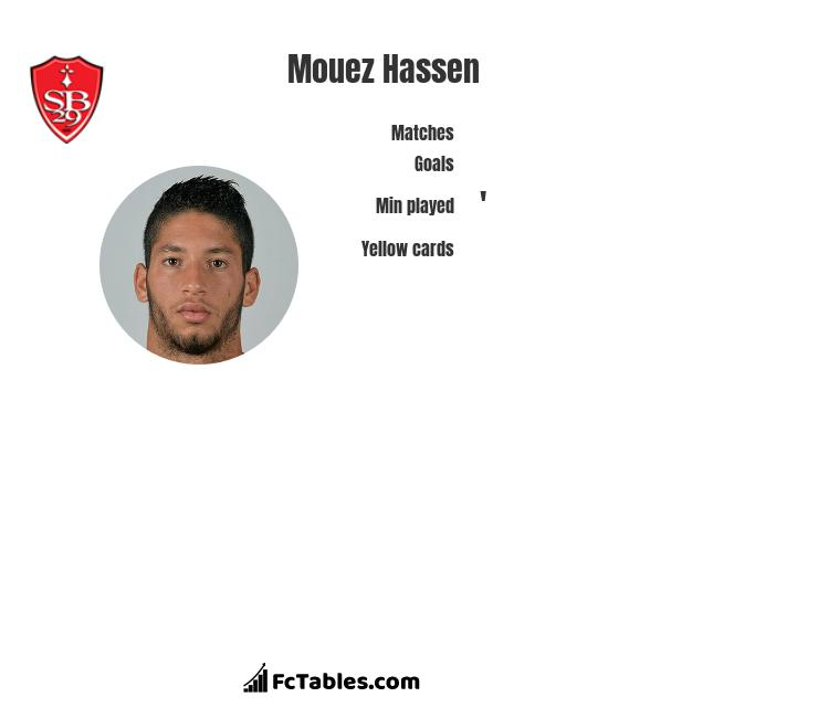 Mouez Hassen infographic statistics for Nice