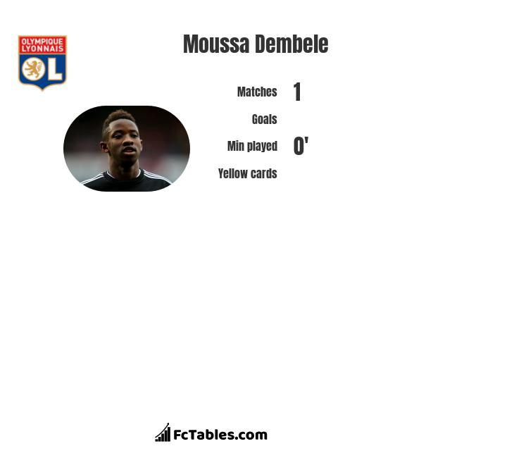 Moussa Dembele infographic statistics for Lyon
