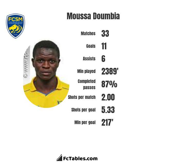Moussa Doumbia infographic