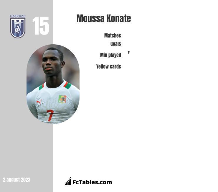 Moussa Konate infographic
