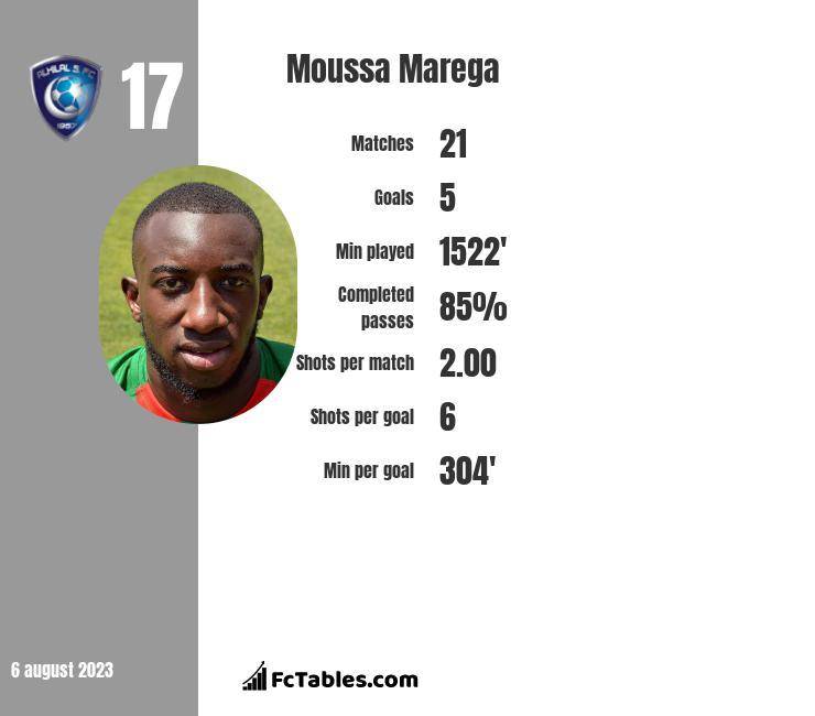 Moussa Marega infographic