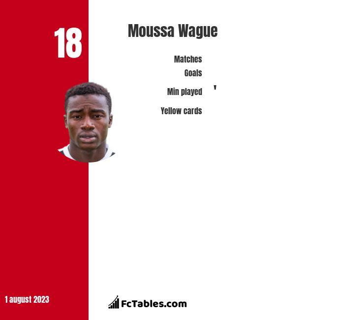 Moussa Wague stats