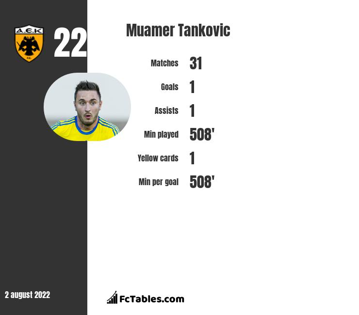 Muamer Tankovic infographic statistics for Hammarby