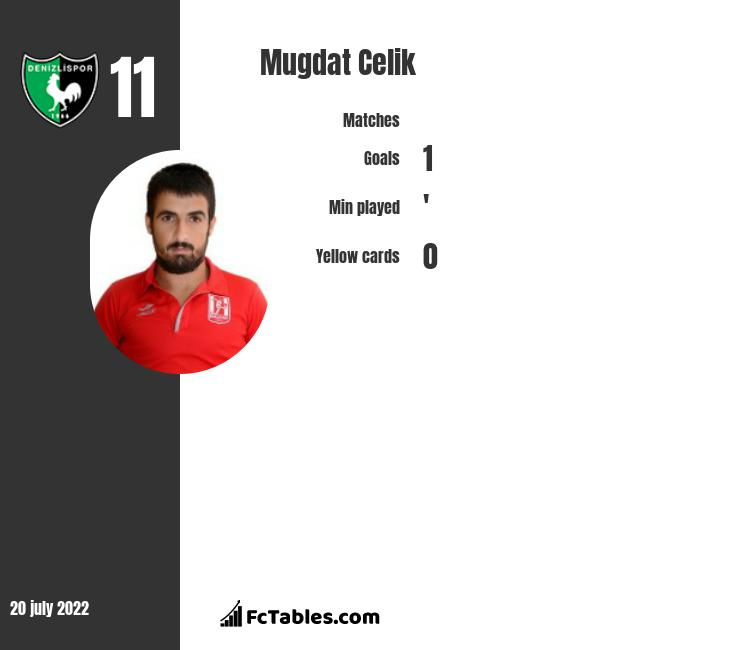 Mugdat Celik infographic