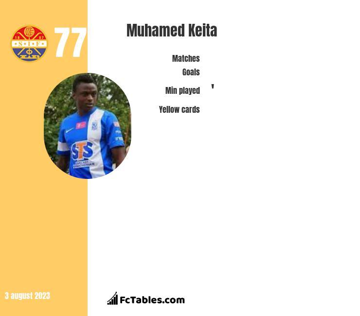 Muhamed Keita infographic