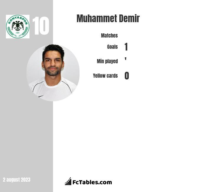 Muhammet Demir infographic