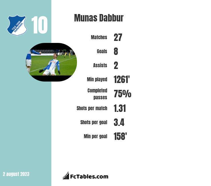 Munas Dabbur infographic