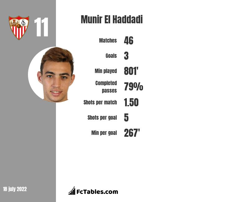 Munir El Haddadi infographic