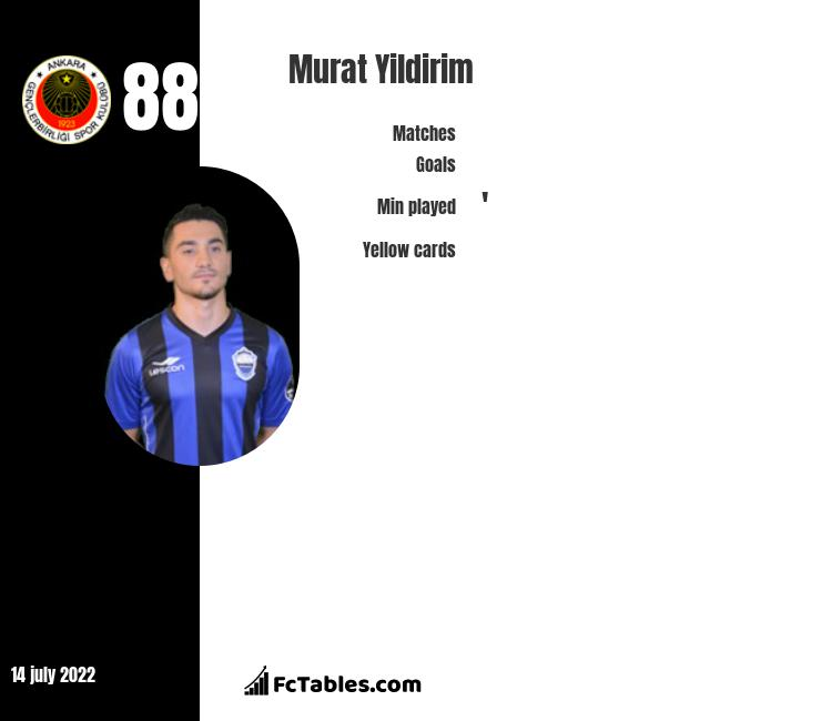 Murat Yildirim infographic
