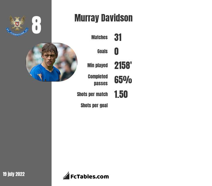 Murray Davidson infographic