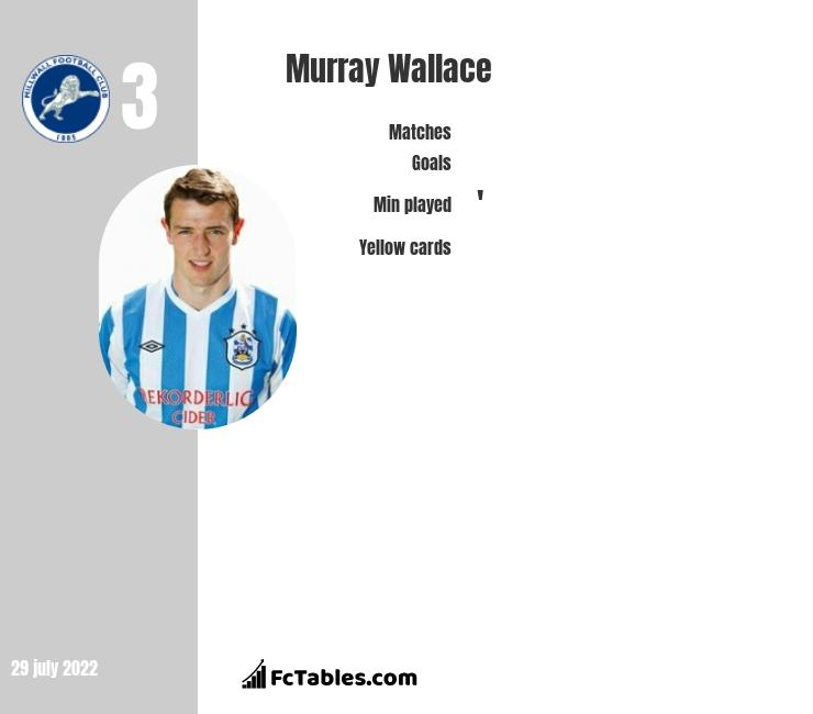 Murray Wallace infographic