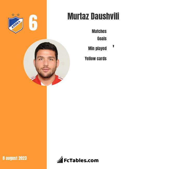 Murtaz Daushvili infographic