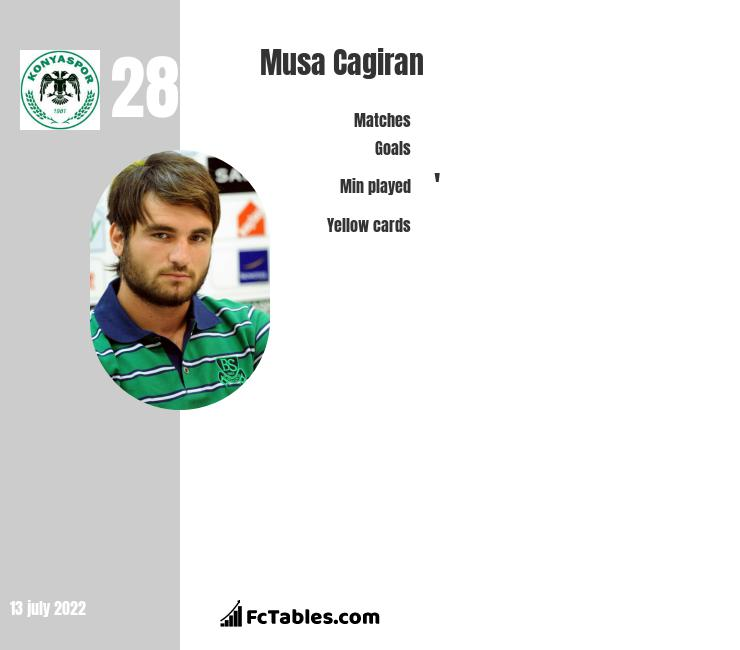 Musa Cagiran infographic