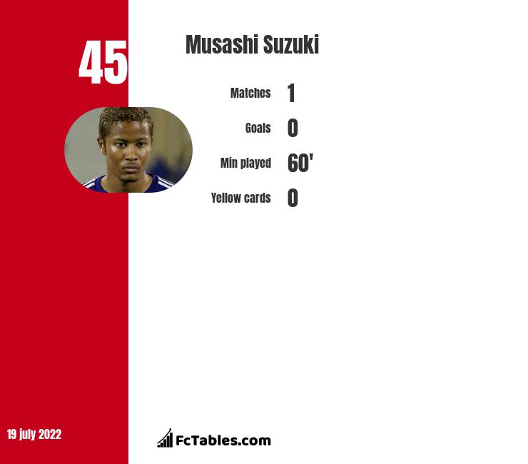 Musashi Suzuki infographic