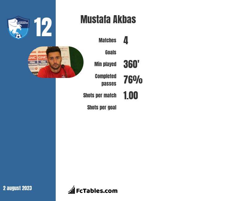 Mustafa Akbas infographic