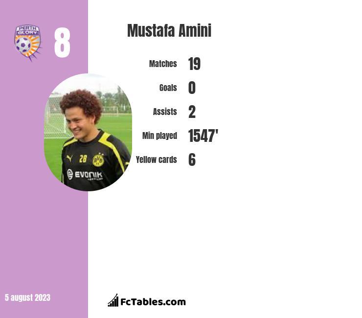 Mustafa Amini infographic