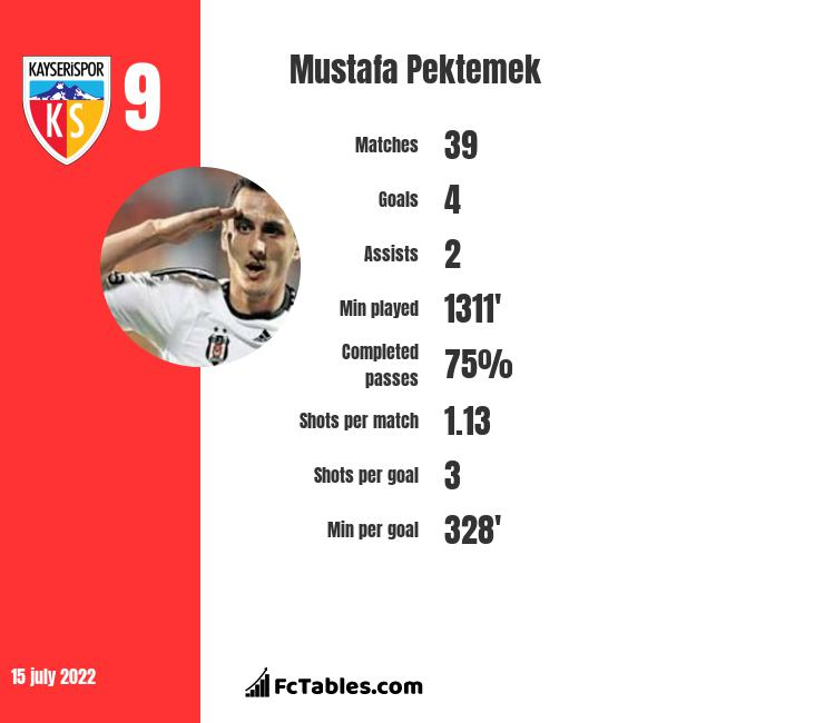 Mustafa Pektemek infographic