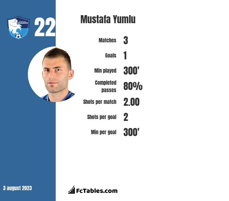 Mustafa Yumlu infographic