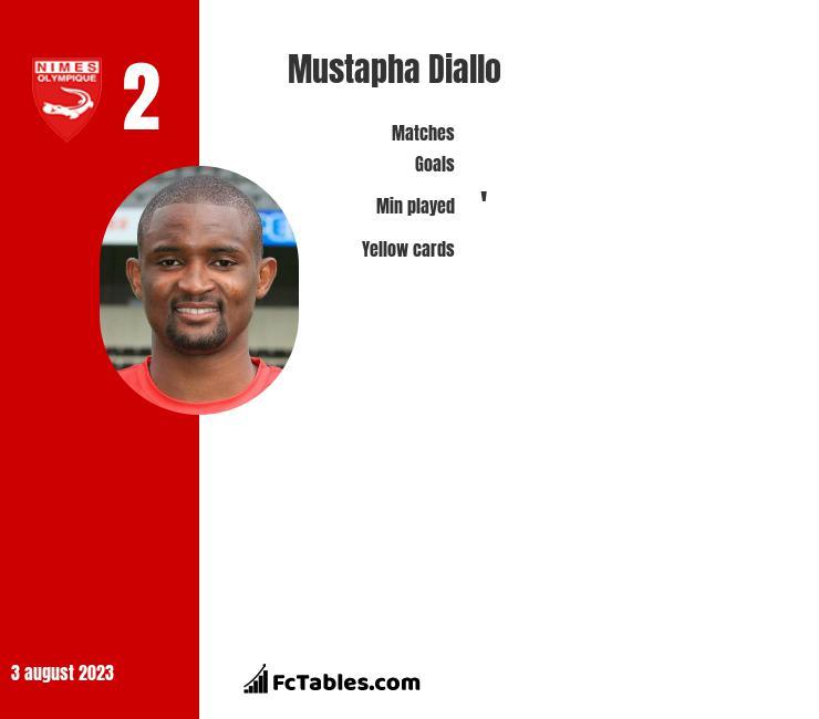 Mustapha Diallo infographic