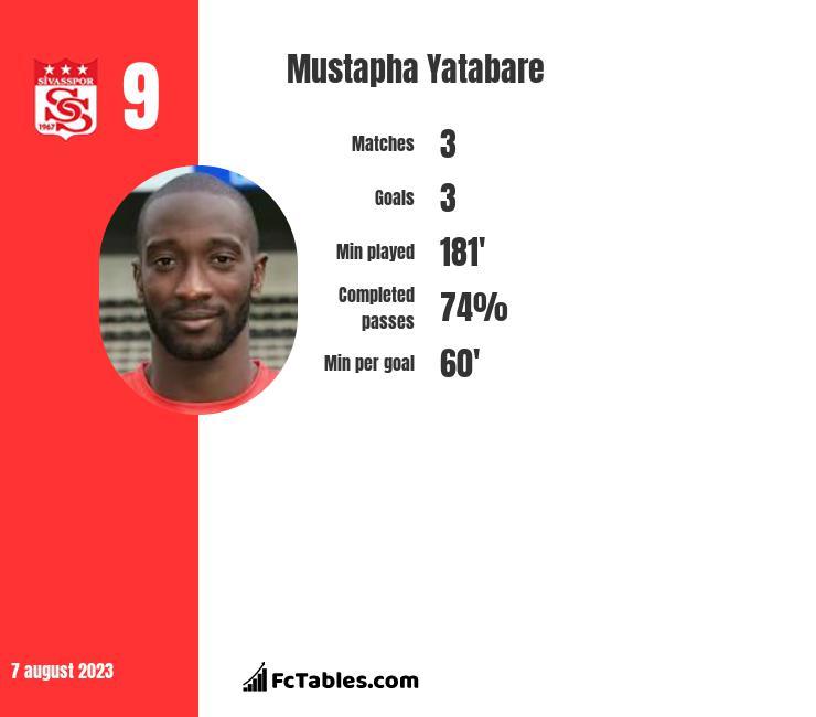 Mustapha Yatabare infographic