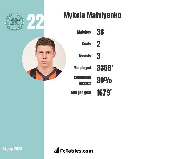 Mykola Matviyenko infographic