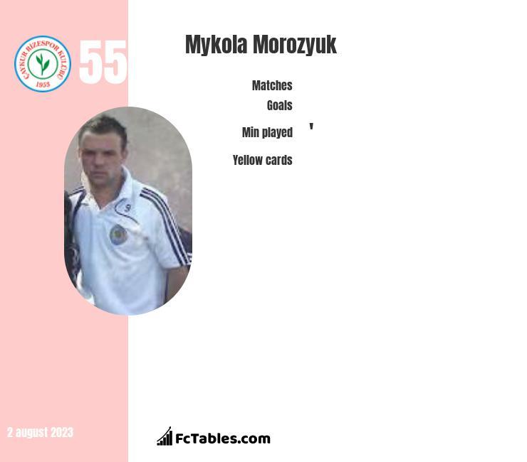 Mykoła Moroziuk infographic