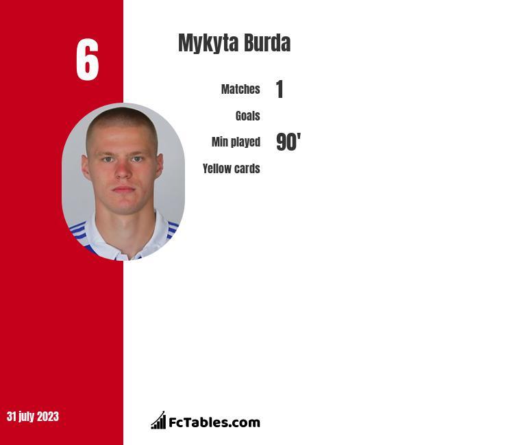 Mykyta Burda infographic