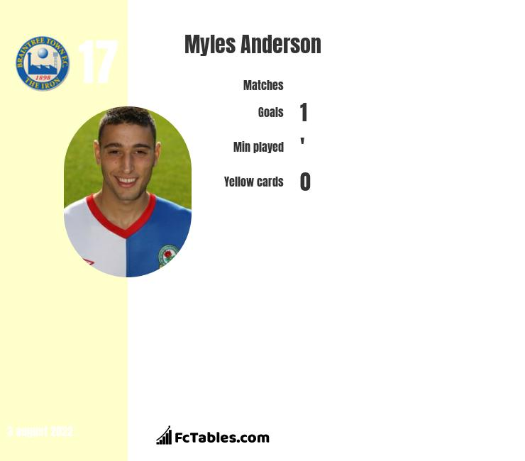 Myles Anderson infographic statistics for Hartlepool United