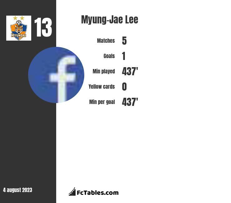 Myung-Jae Lee infographic