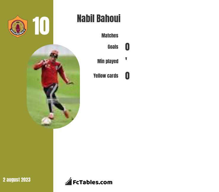 Nabil Bahoui infographic