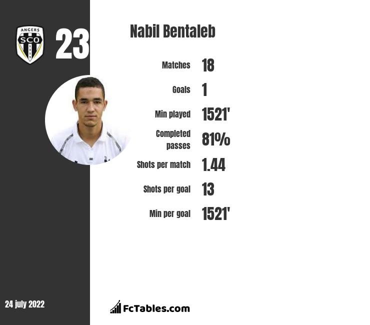 Nabil Bentaleb infographic statistics for Newcastle United