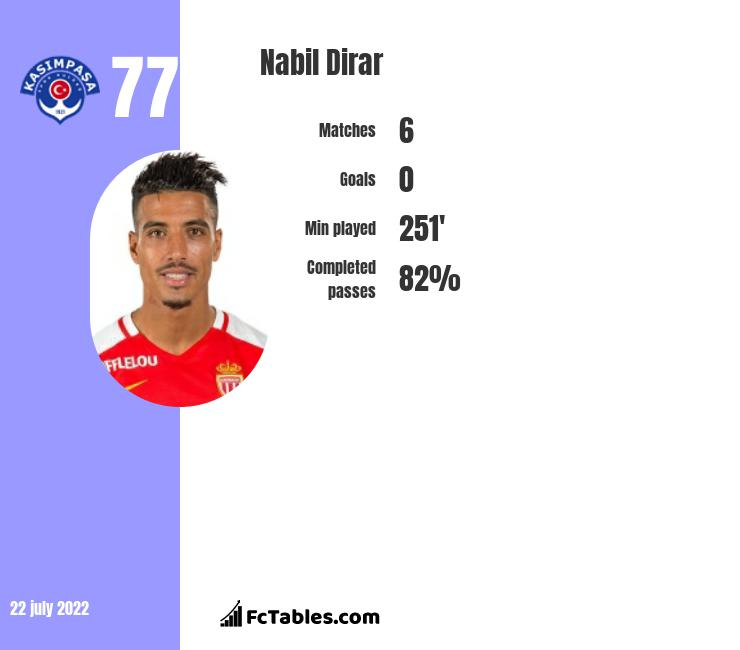 Nabil Dirar infographic statistics for Fenerbahce