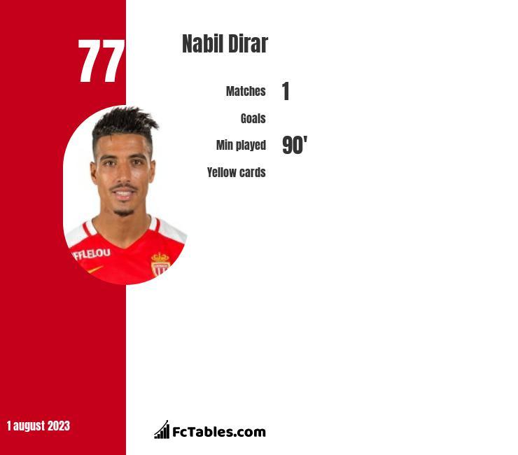 Nabil Dirar infographic