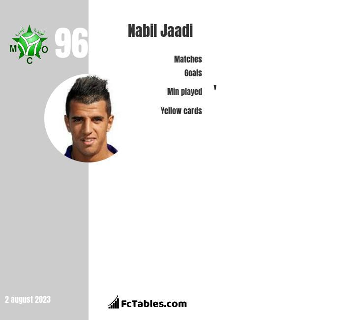 Nabil Jaadi infographic