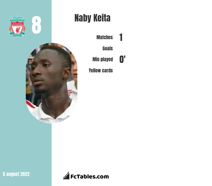 Naby Keita infographic statistics for Liverpool