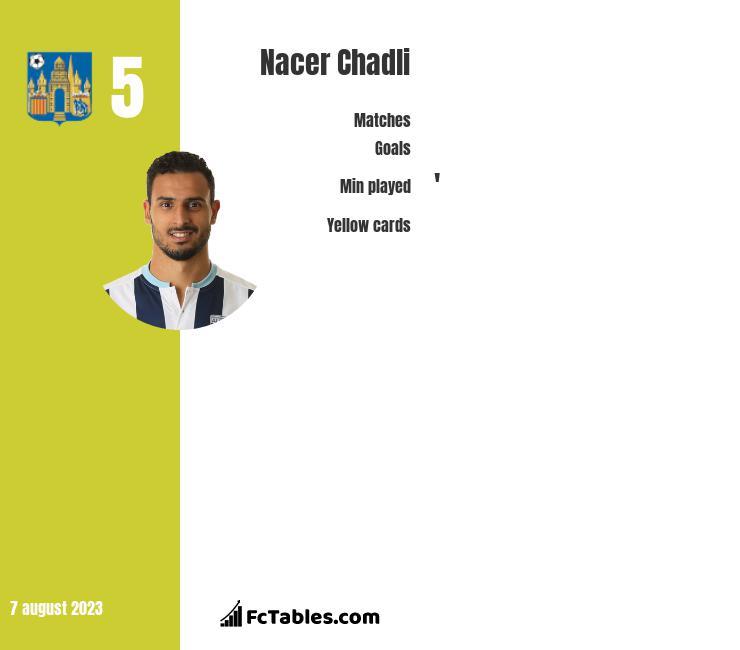 Nacer Chadli infographic