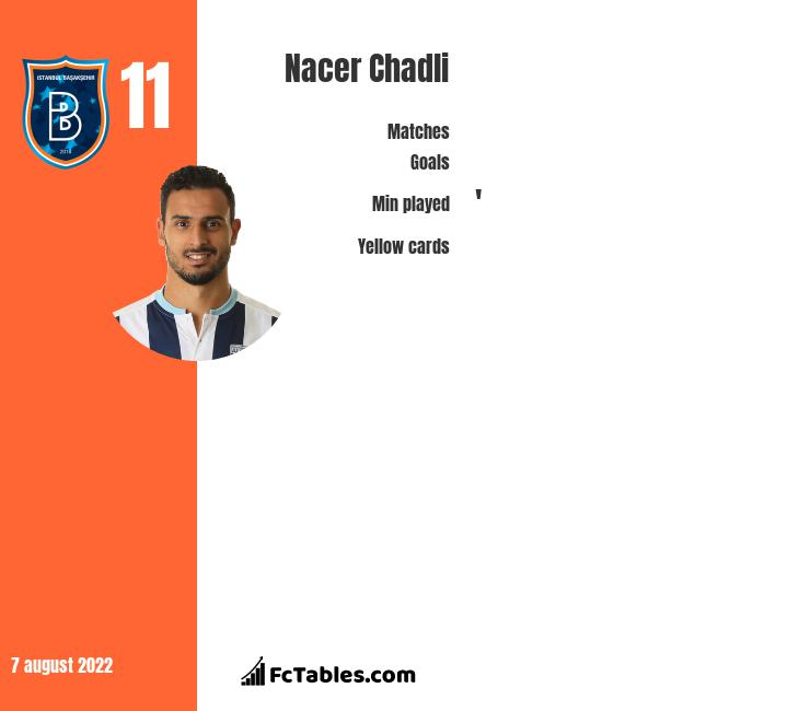 Nacer Chadli infographic statistics for West Bromwich Albion
