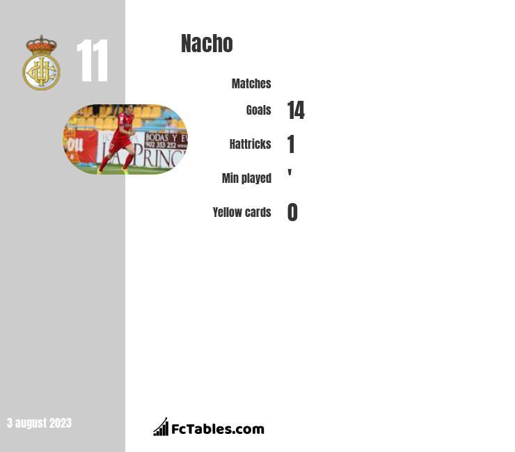 Nacho infographic